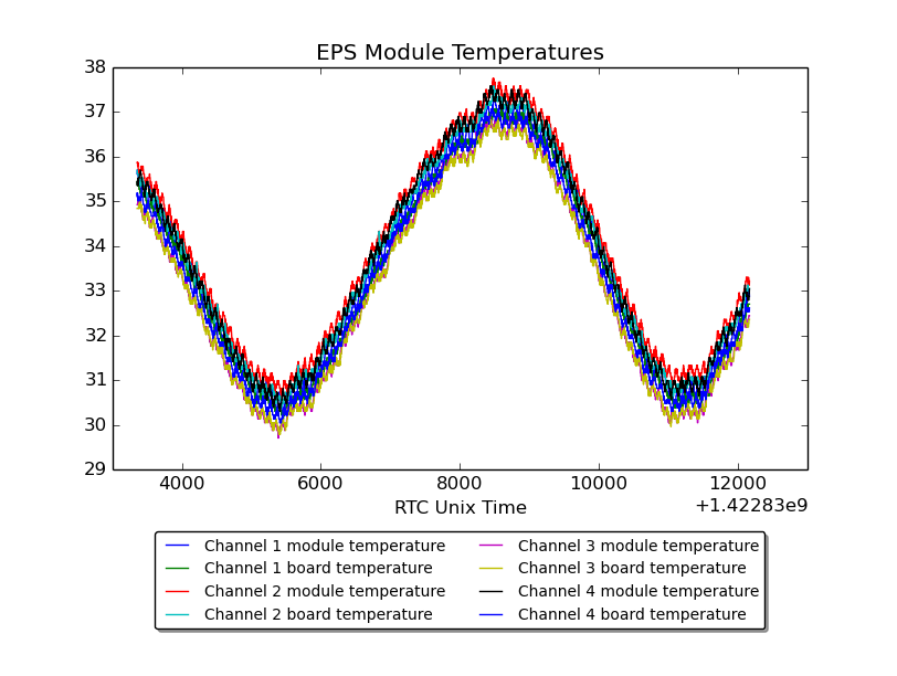 EPS Module Temperatures
