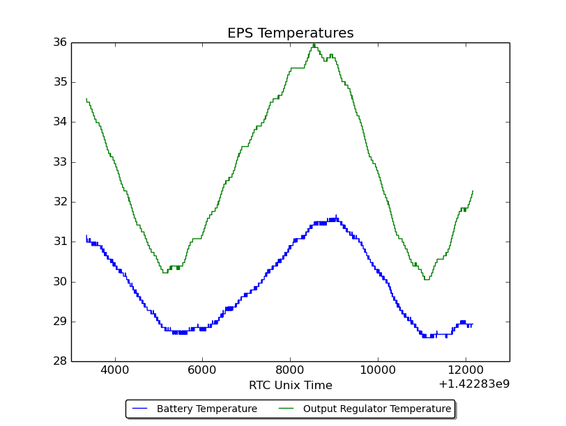 EPS Temperatures